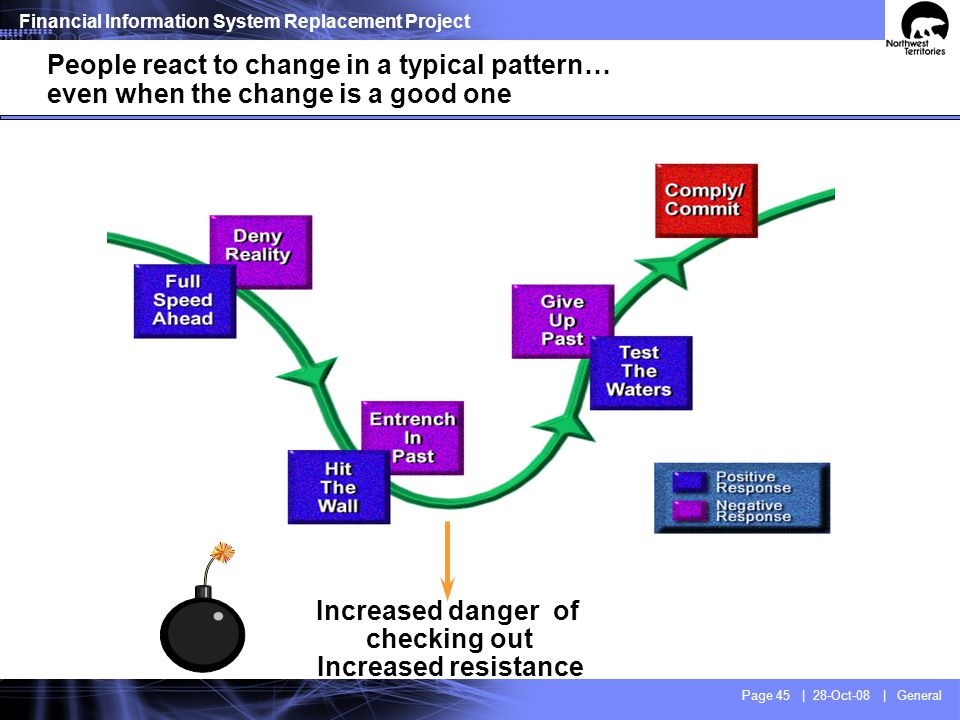 The phased response to change – the marathon effect