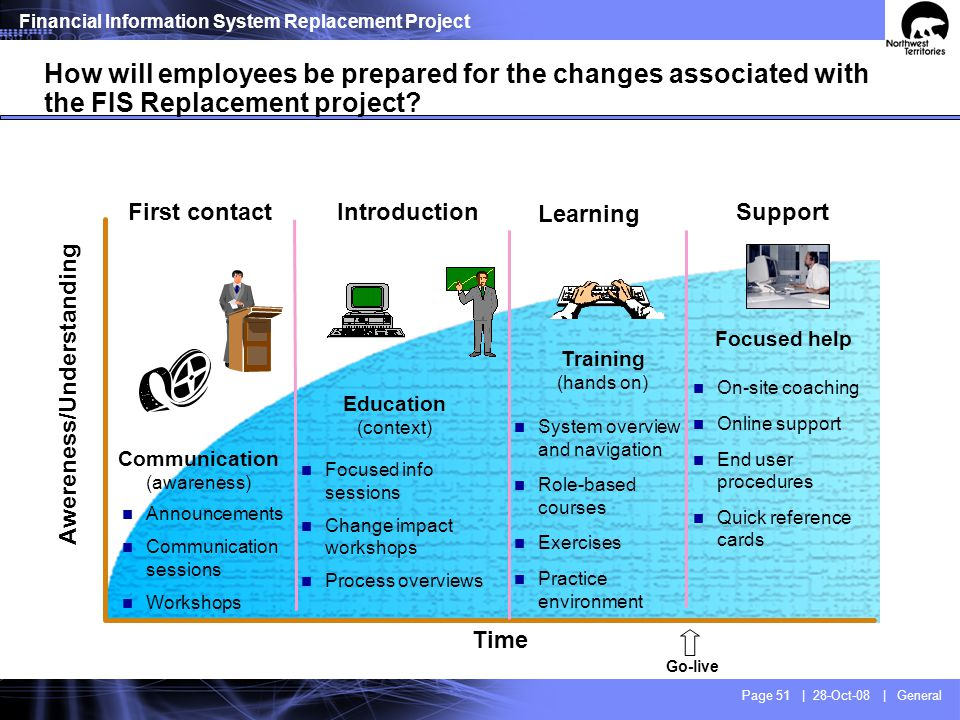 Change management roadmap aligned with project phases