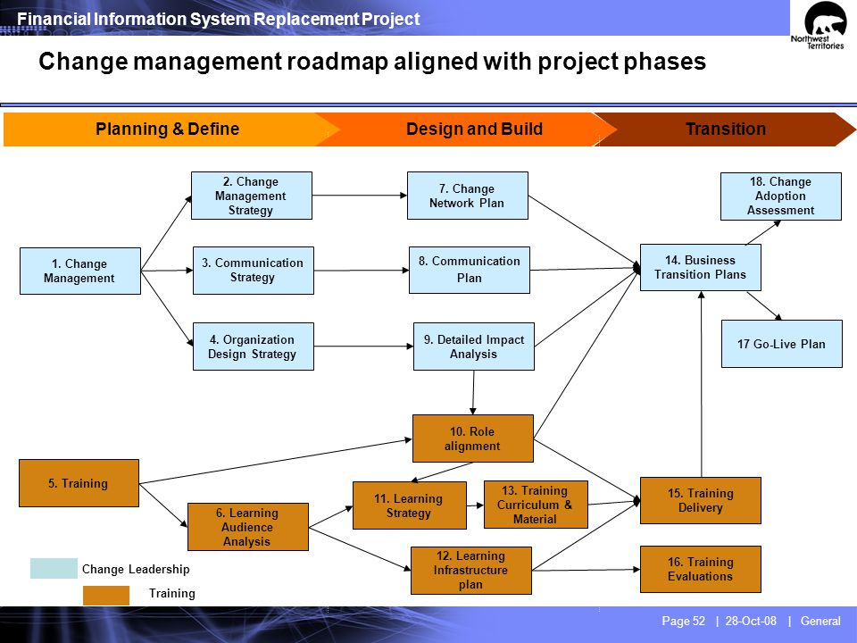 Change management initiatives