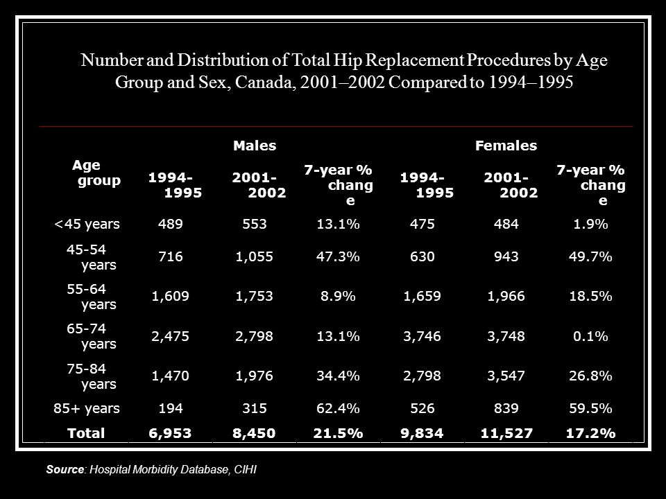 Number and Distribution of Total Hip Replacement Procedures by Age Group and Sex, Canada, 2001–2002 Compared to 1994–1995