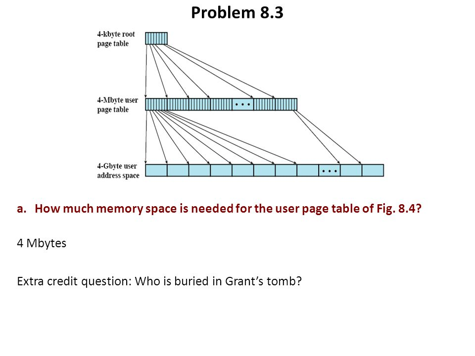Problem 8.3 a. How much memory space is needed for the user page table of Fig.