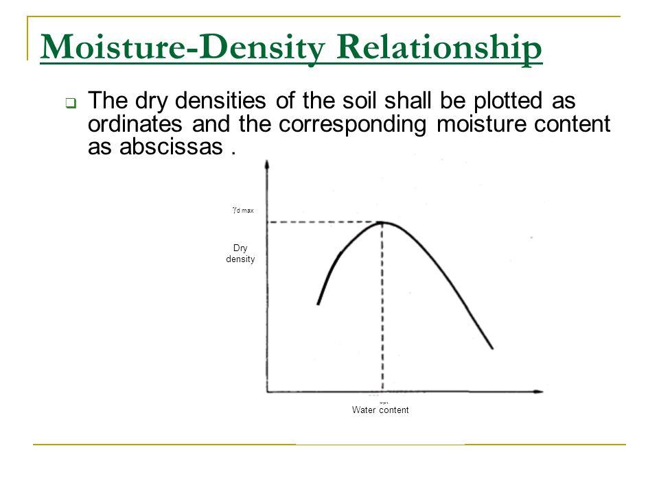 Moisture-Density Relationship