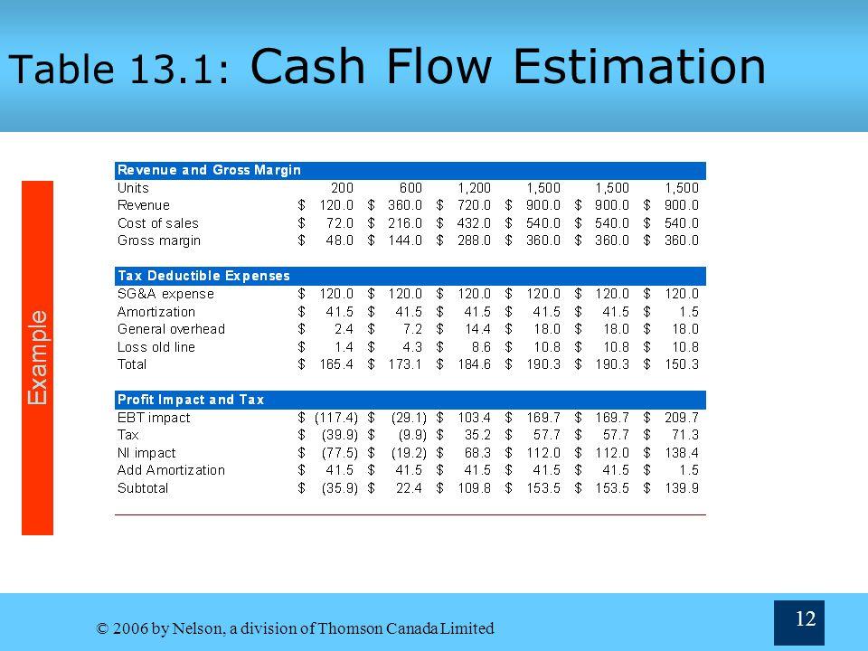 Table 13.1: Cash Flow Estimation