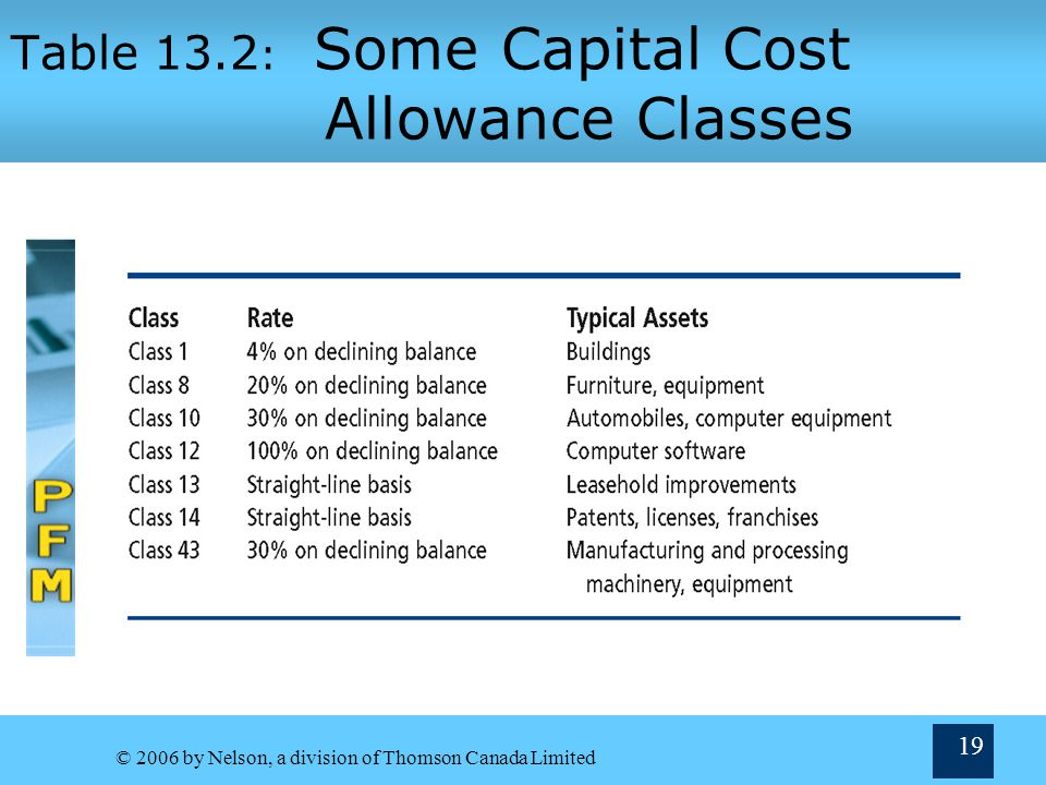 Table 13.2: Some Capital Cost Allowance Classes