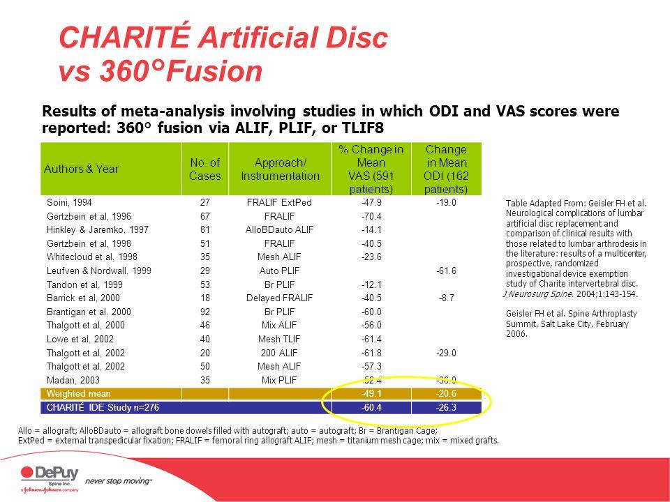 CHARITÉ Artificial Disc vs 360°Fusion