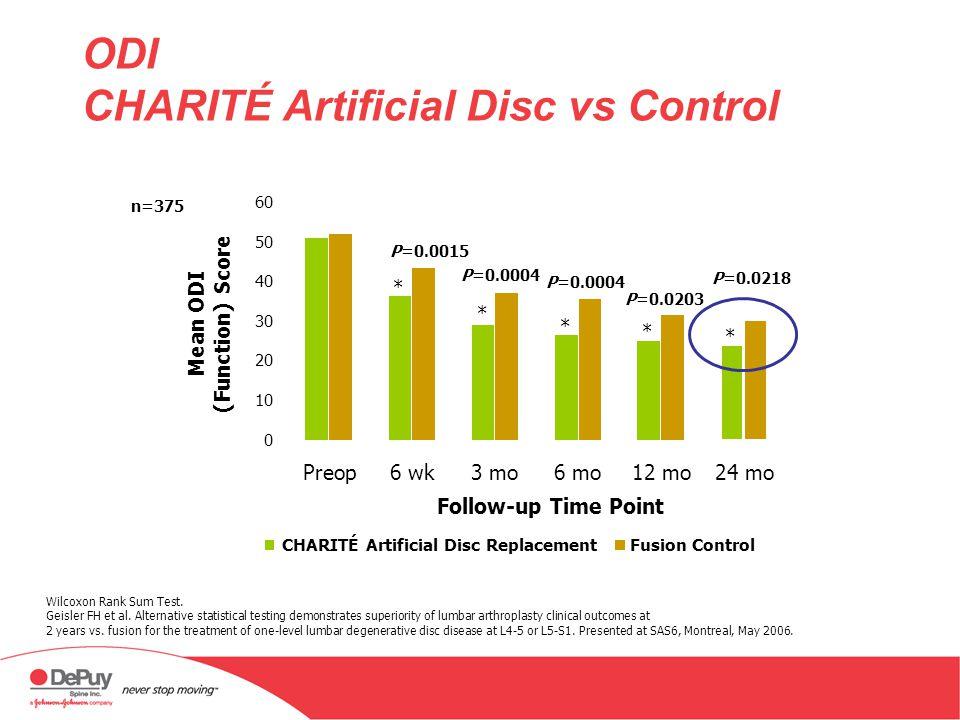 ODI CHARITÉ Artificial Disc vs Control