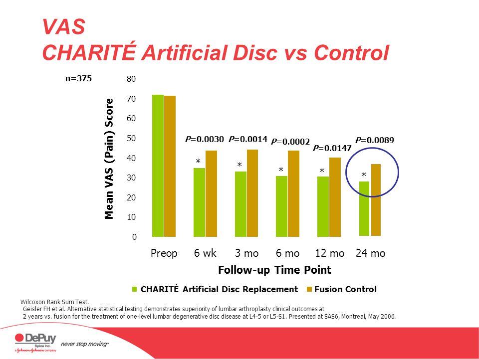 VAS CHARITÉ Artificial Disc vs Control