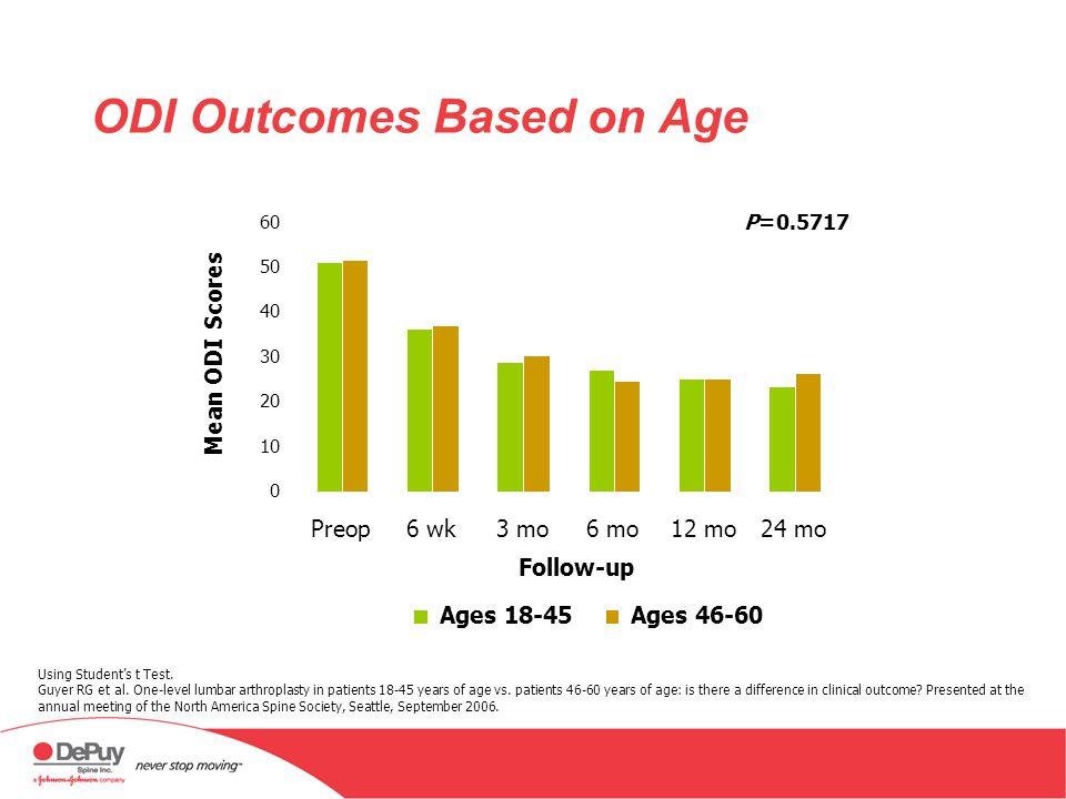 ODI Outcomes Based on Age