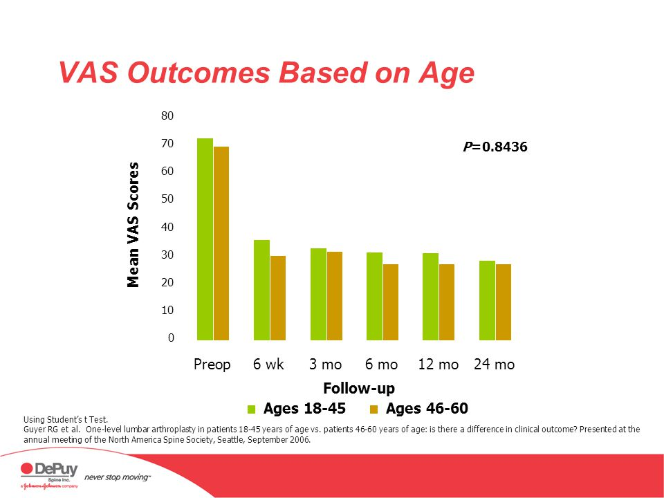 VAS Outcomes Based on Age