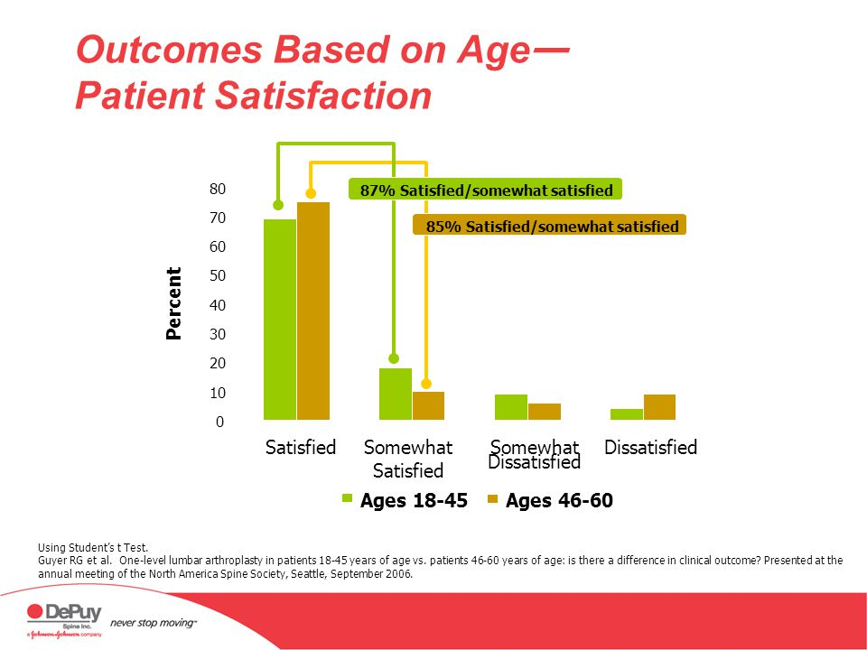 Outcomes Based on Age— Patient Satisfaction
