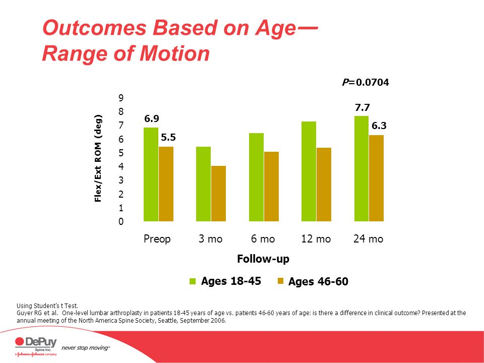 Outcomes Based on Age— Range of Motion