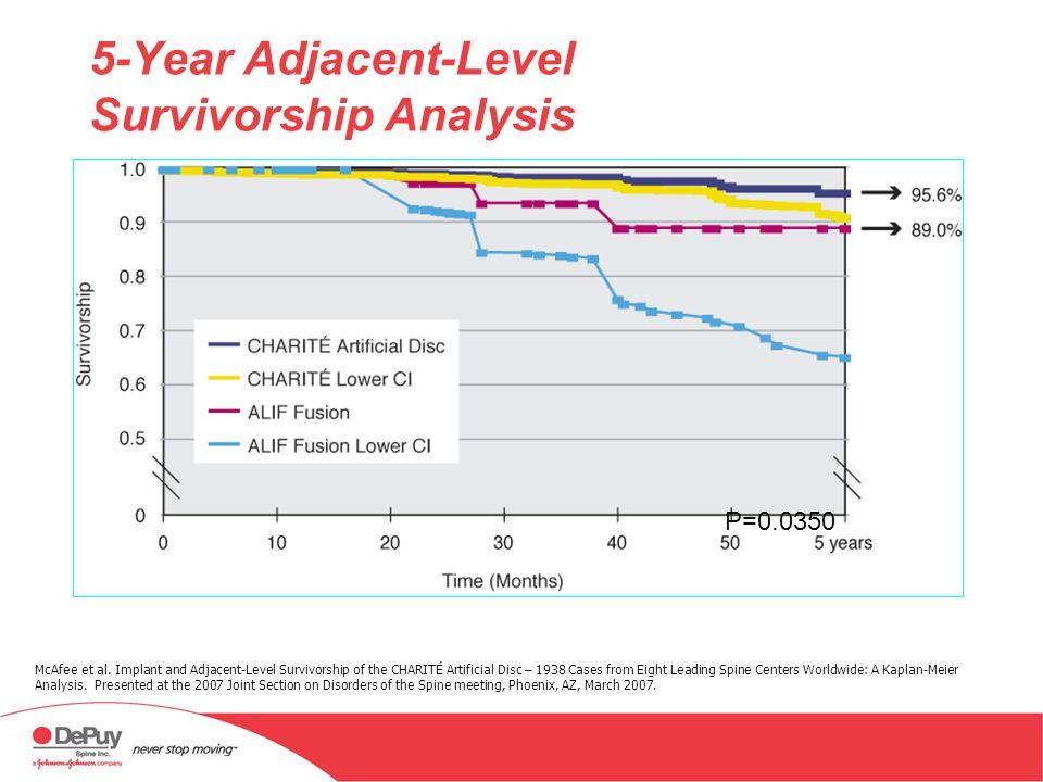 5-Year Adjacent-Level Survivorship Analysis