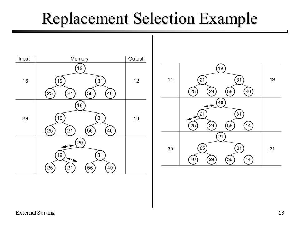 Replacement Selection Example