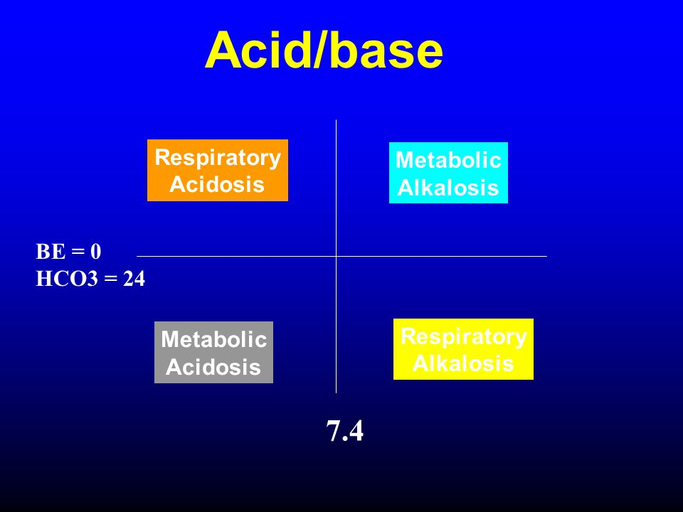 Acid/base 7.4 Respiratory Metabolic Acidosis Alkalosis BE = 0