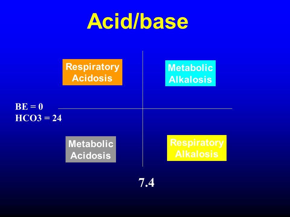 Acid/base 7.4 Respiratory Metabolic Acidosis Alkalosis BE = 0