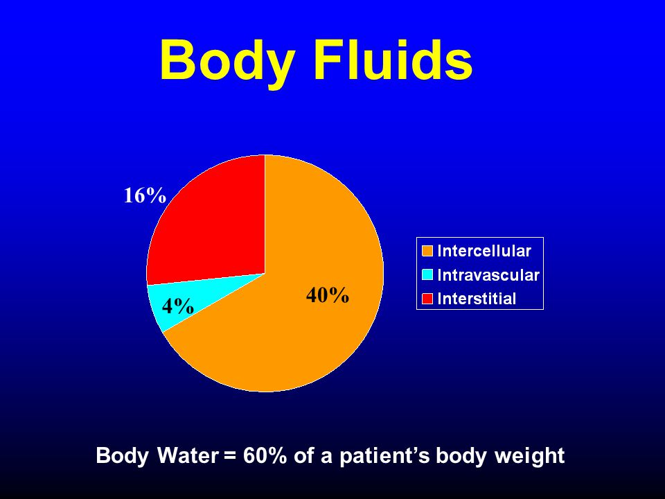 Body Fluids 16% 40% 4% Body Water = 60% of a patient's body weight