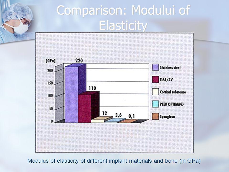 Comparison: Modului of Elasticity