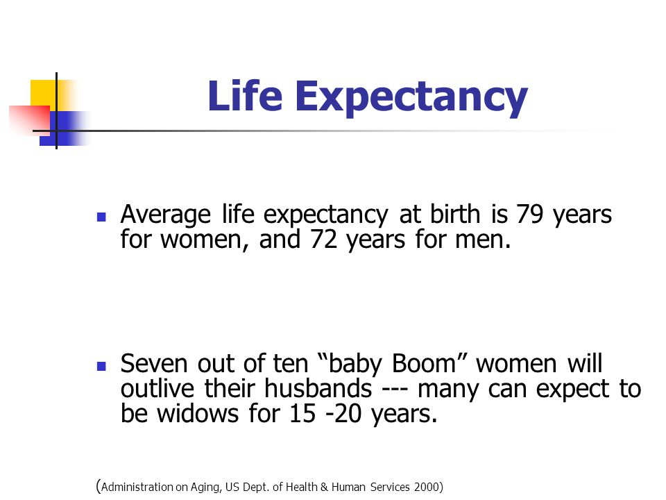 Life Expectancy Average life expectancy at birth is 79 years for women, and 72 years for men.