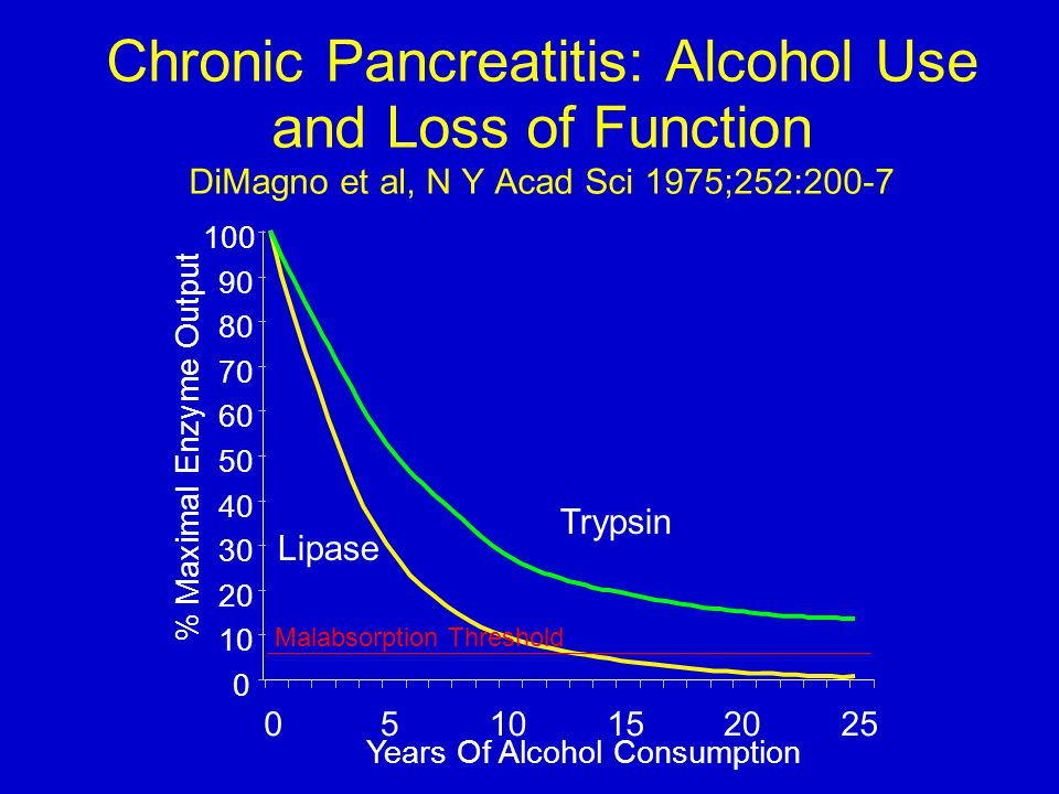 Chronic Pancreatitis: Alcohol Use and Loss of Function DiMagno et al, N Y Acad Sci 1975;252:200-7