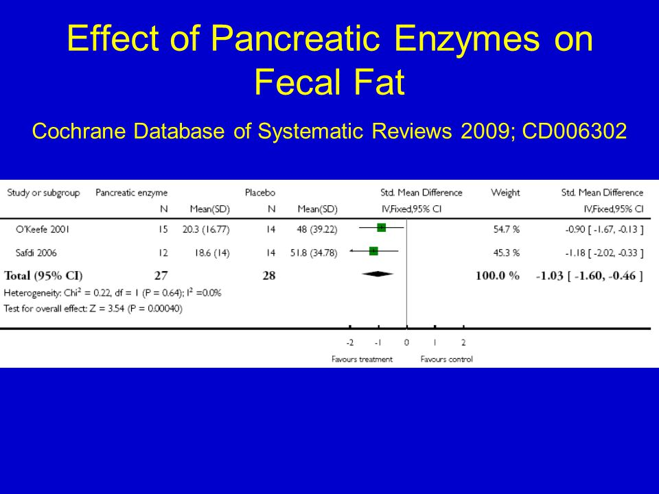 Effect of Pancreatic Enzymes on Fecal Fat Cochrane Database of Systematic Reviews 2009; CD006302