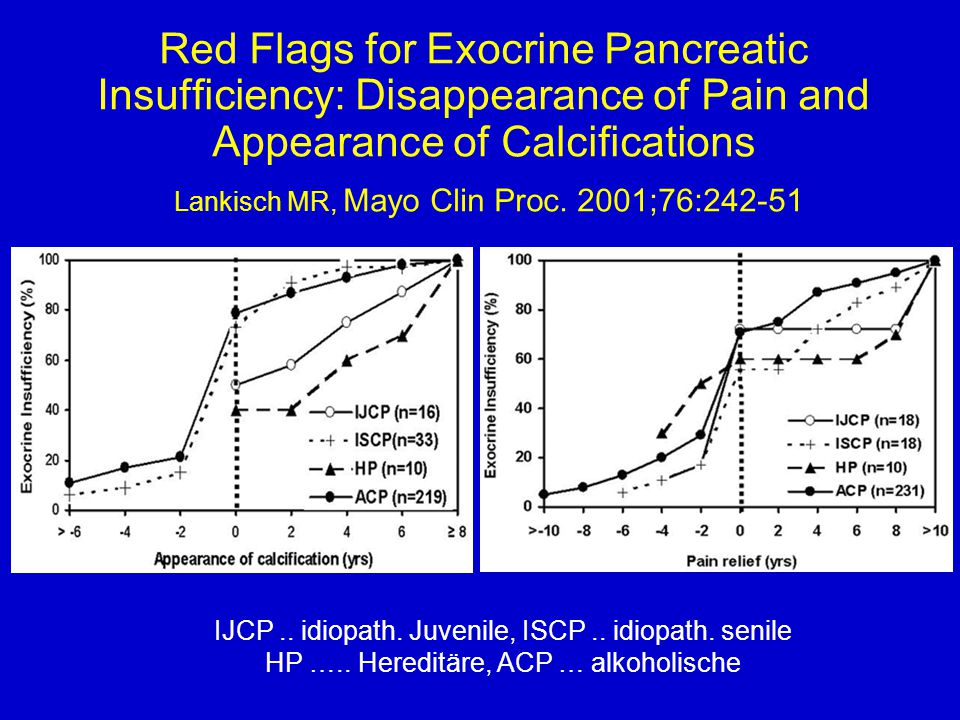 Red Flags for Exocrine Pancreatic Insufficiency: Disappearance of Pain and Appearance of Calcifications Lankisch MR, Mayo Clin Proc. 2001;76:242-51