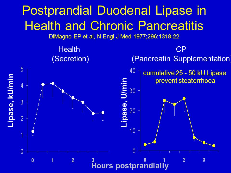 Postprandial Duodenal Lipase in Health and Chronic Pancreatitis DiMagno EP et al, N Engl J Med 1977;296:
