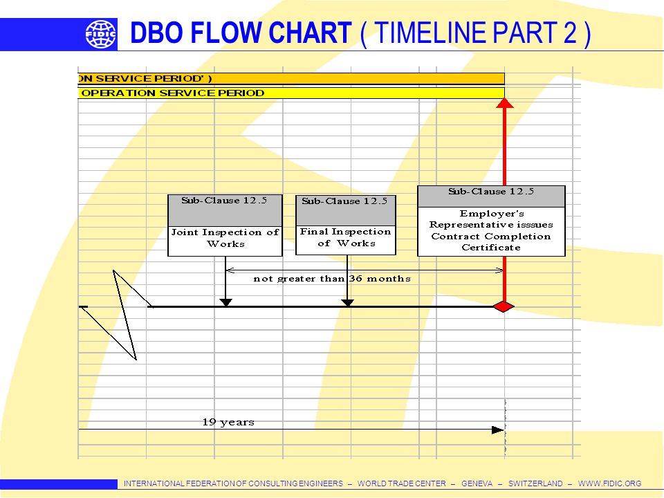 DBO FLOW CHART ( TIMELINE PART 2 )
