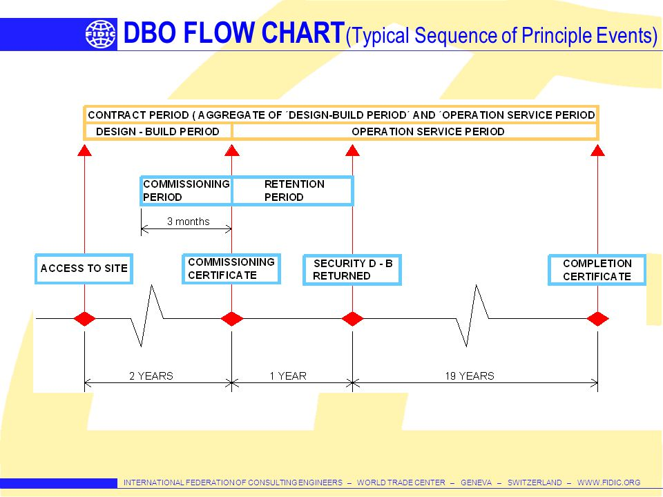 DBO FLOW CHART(Typical Sequence of Principle Events)