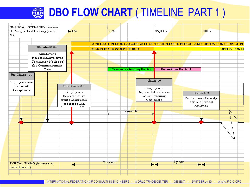 DBO FLOW CHART ( TIMELINE PART 1 )