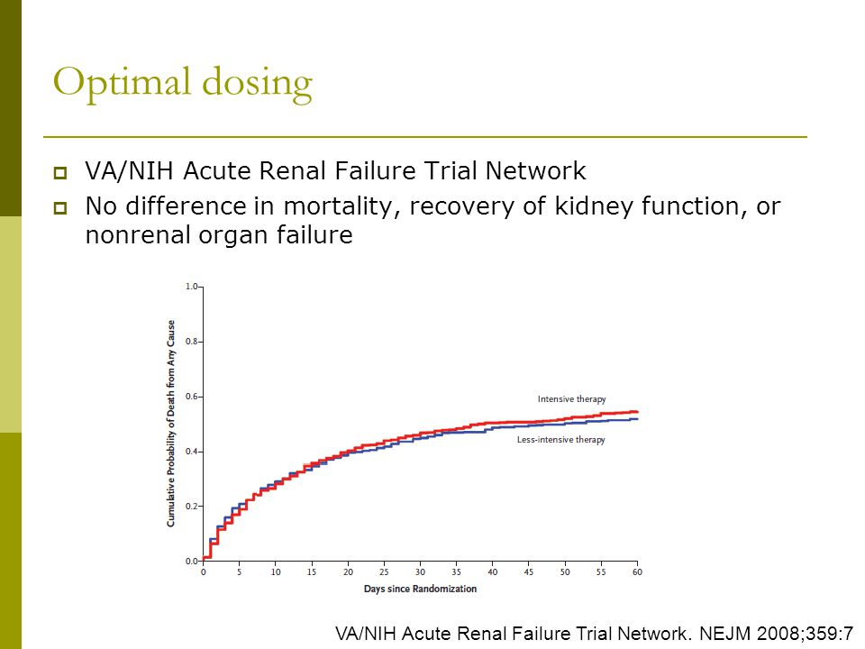 Pepcid Dosing In Renal Failure
