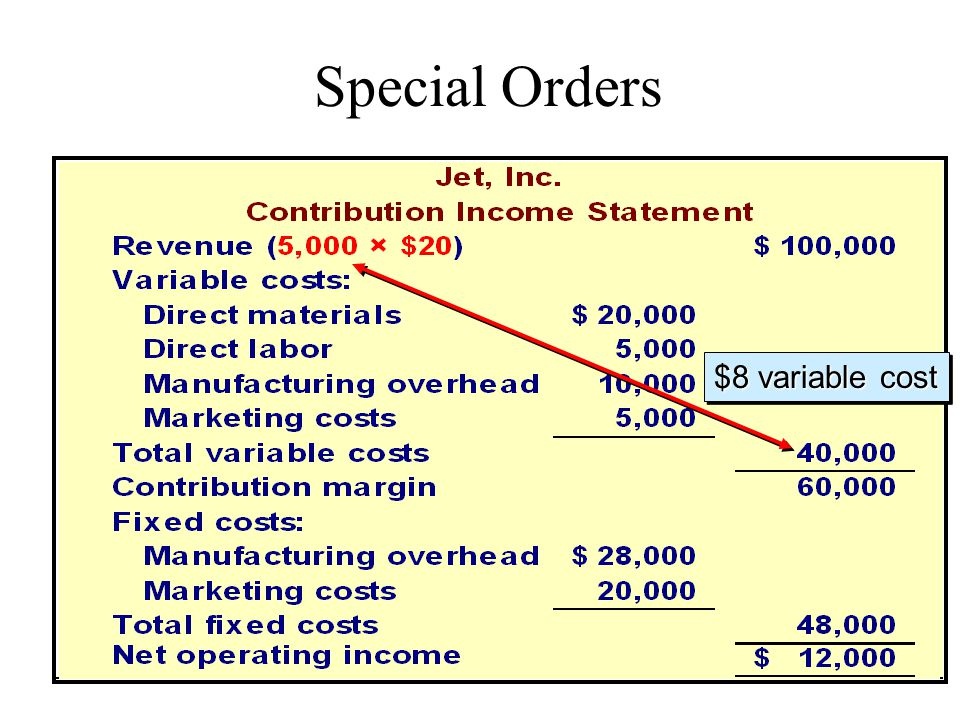 Special Orders $8 variable cost