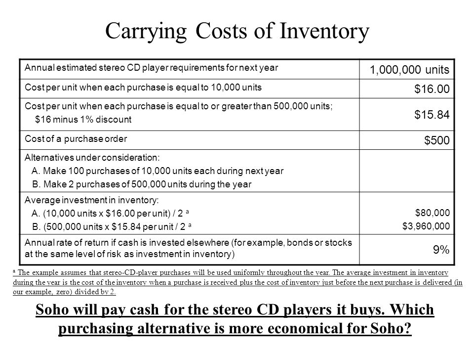 Carrying Costs of Inventory