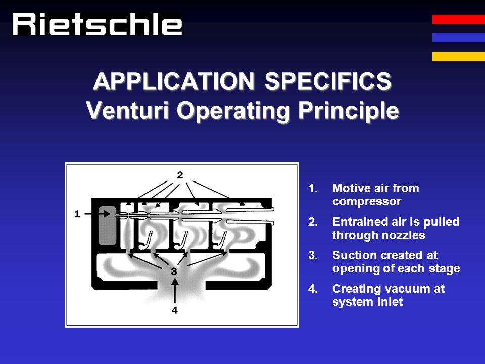 APPLICATION SPECIFICS Venturi Operating Principle