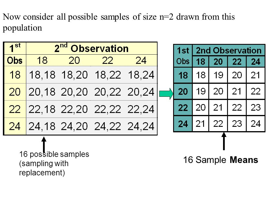 Now consider all possible samples of size n=2 drawn from this population