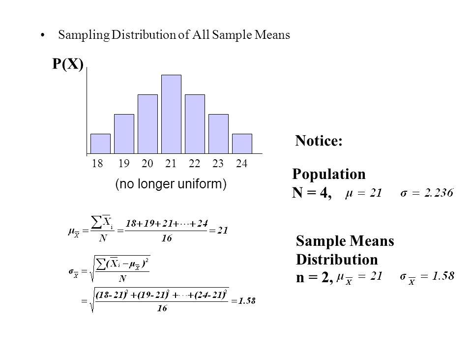 Sample Means Distribution n = 2,