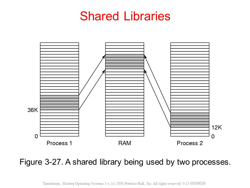 Figure 3-27. A shared library being used by two processes.