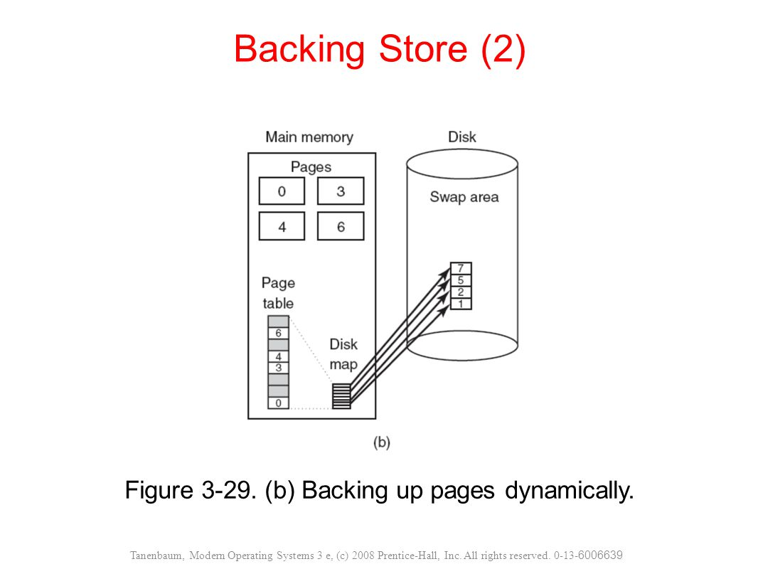 Figure (b) Backing up pages dynamically.