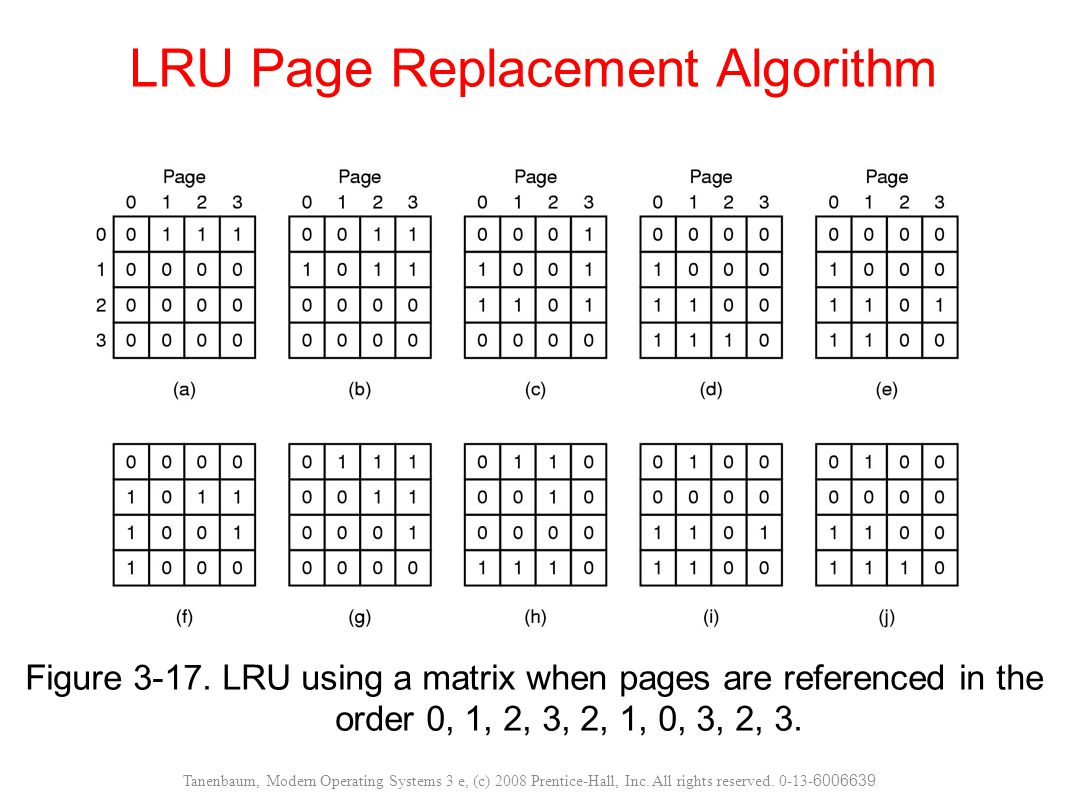LRU Page Replacement Algorithm