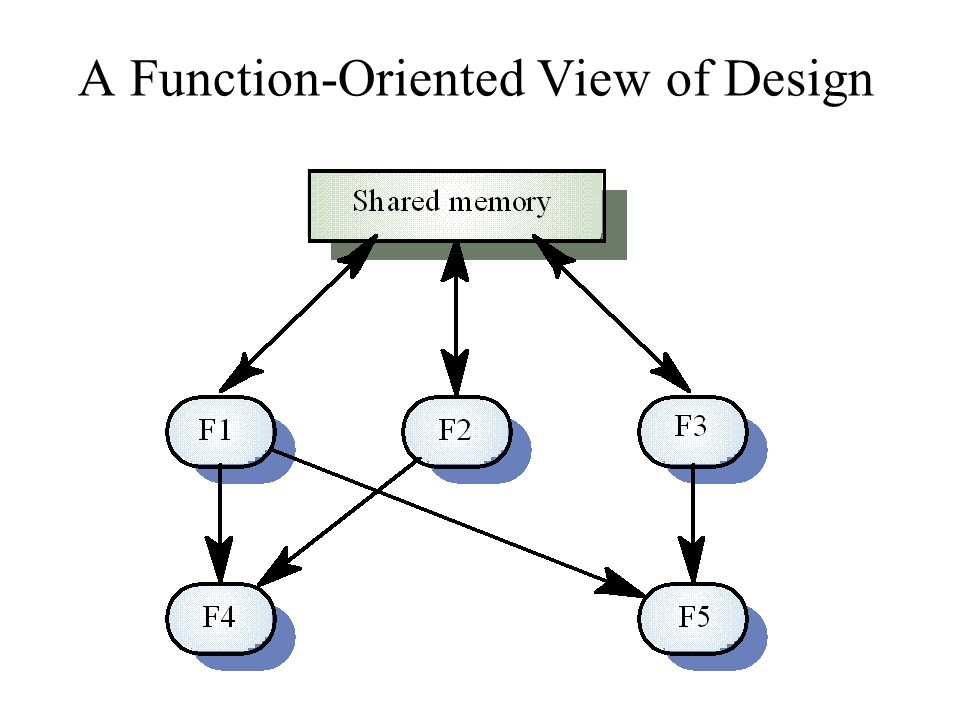 A Function-Oriented View of Design