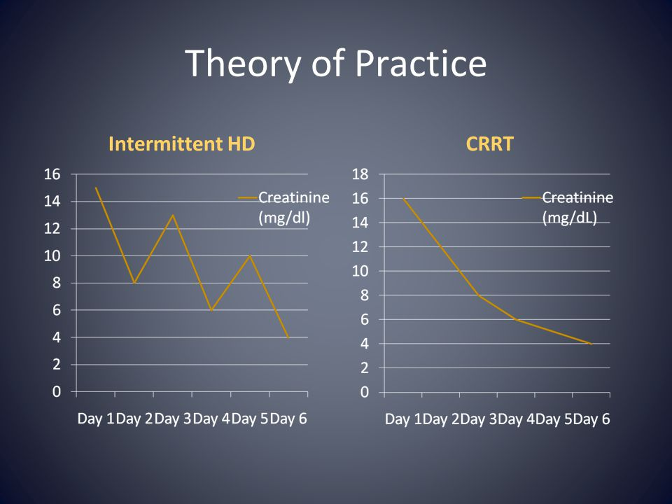Theory of Practice Intermittent HD CRRT