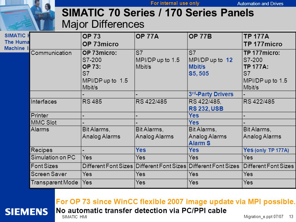 SIMATIC 70 Series / 170 Series Panels Major Differences