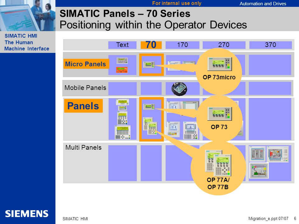 SIMATIC Panels – 70 Series Positioning within the Operator Devices