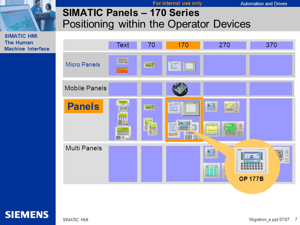 SIMATIC Panels – 170 Series Positioning within the Operator Devices