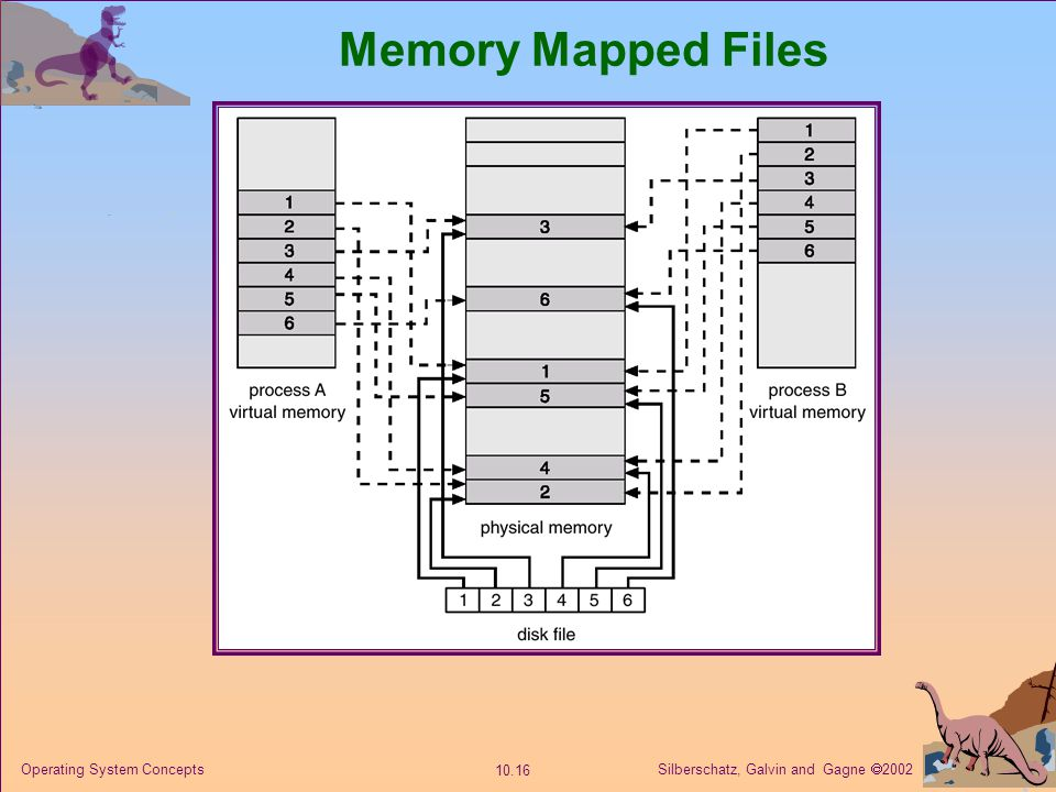 Memory Mapped Files Operating System Concepts