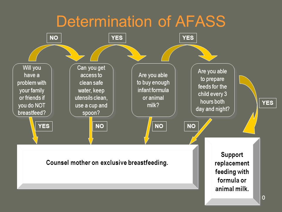 Determination of AFASS