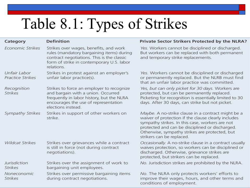 Table 8.1: Types of Strikes