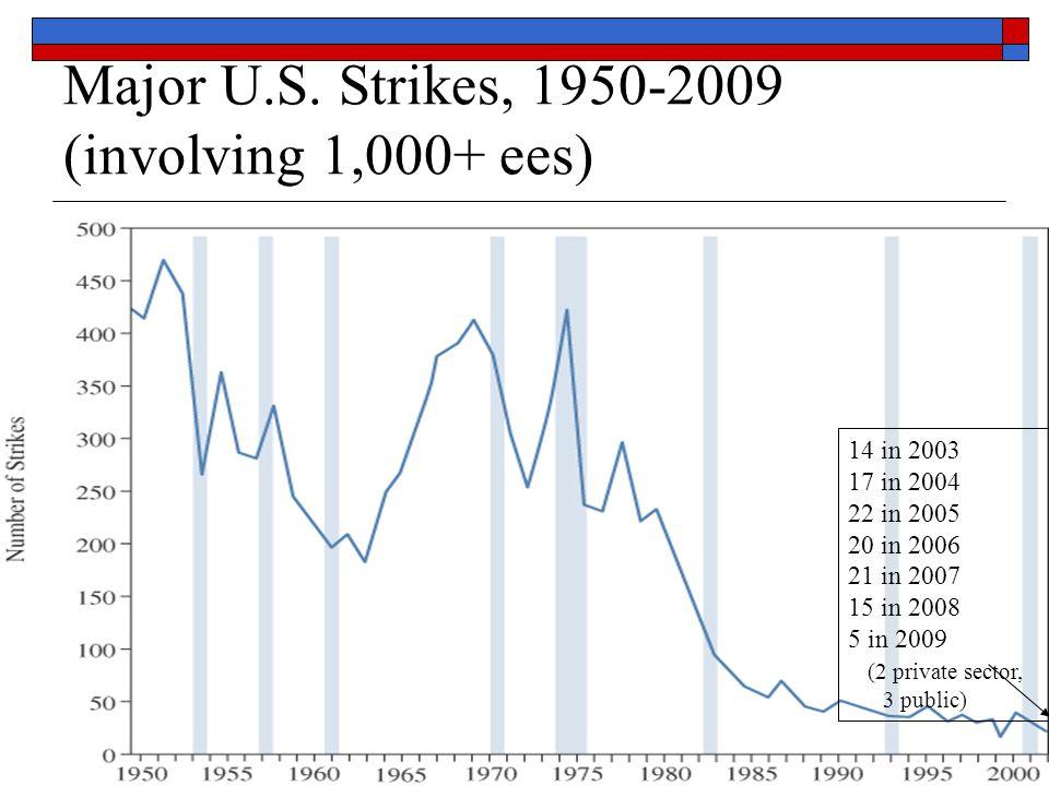 Major U.S. Strikes, 1950-2009 (involving 1,000+ ees)