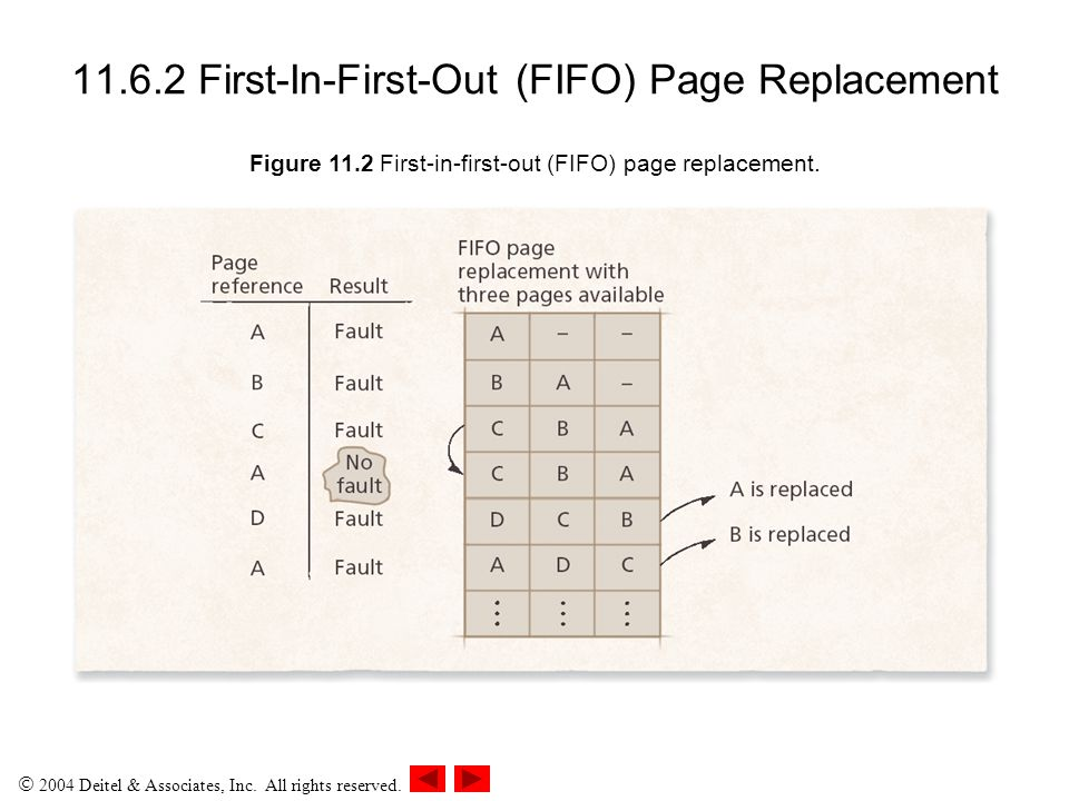 11.6.2 First-In-First-Out (FIFO) Page Replacement