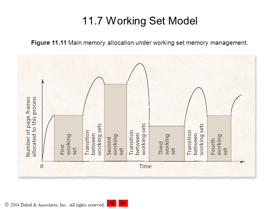 11.7 Working Set Model Figure 11.11 Main memory allocation under working set memory management.