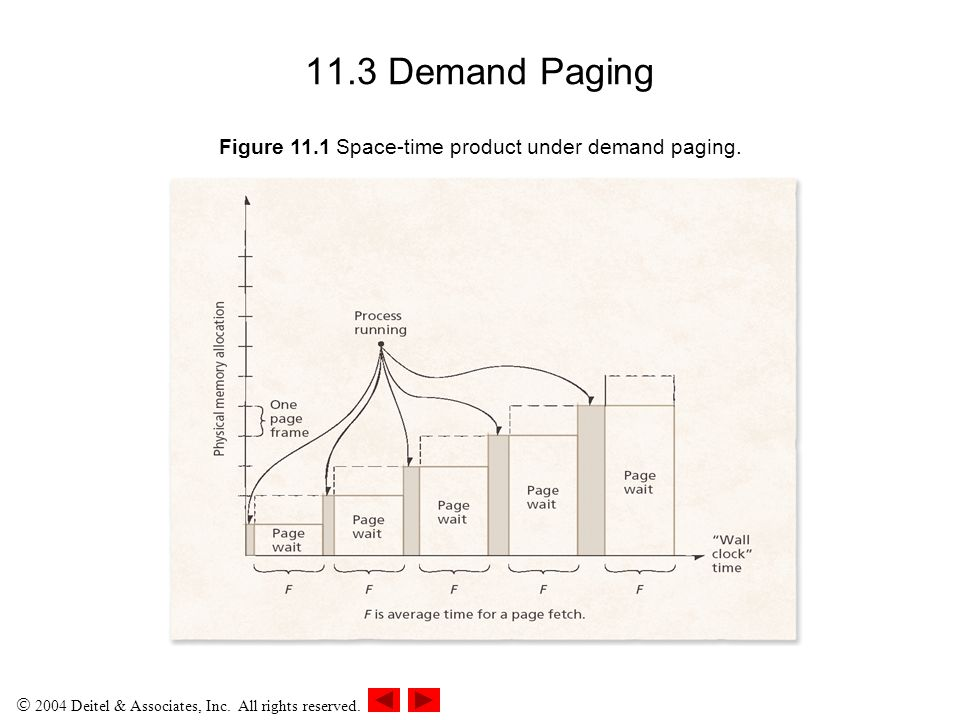 Figure 11.1 Space-time product under demand paging.